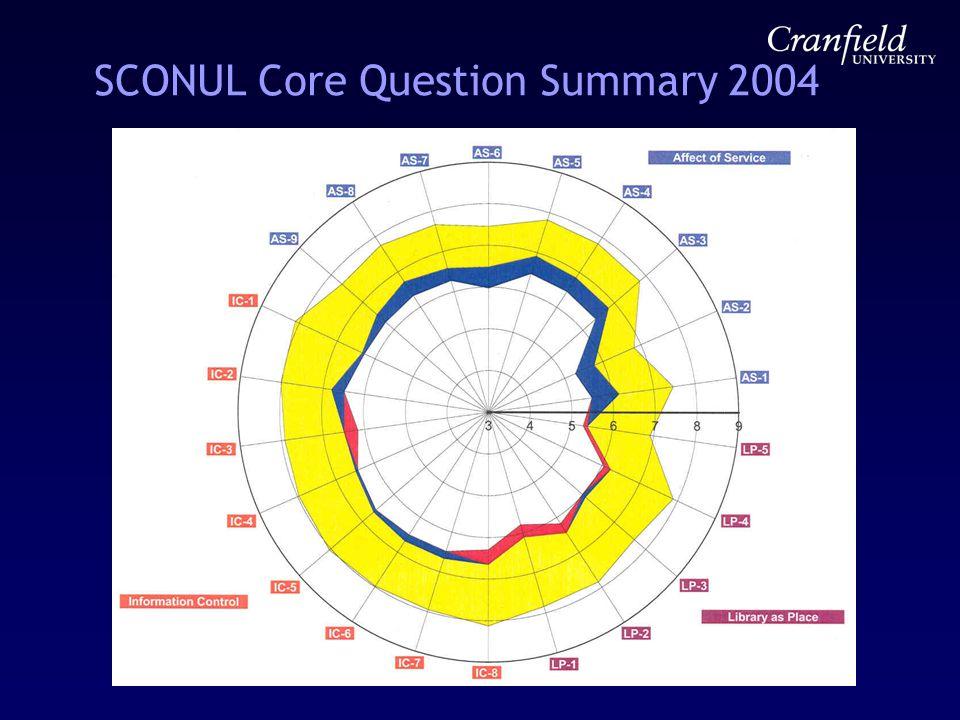 SCONUL Core Question Summary 2004