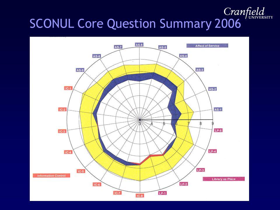 SCONUL Core Question Summary 2006