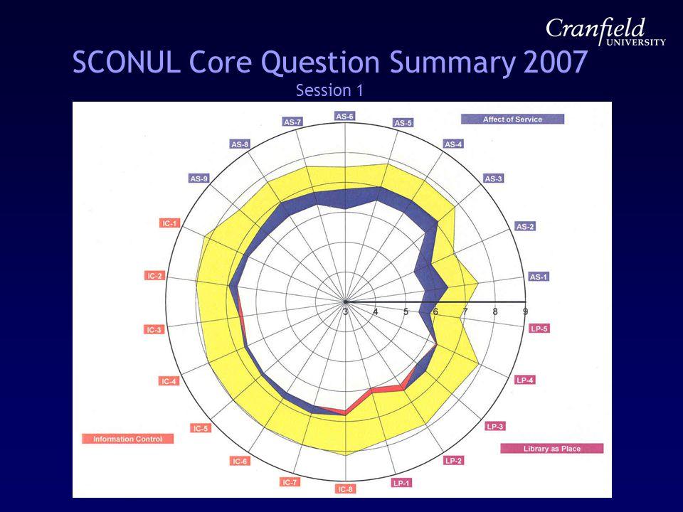 SCONUL Core Question Summary 2007 Session 1