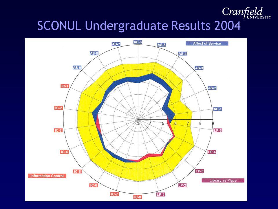 SCONUL Undergraduate Results 2004