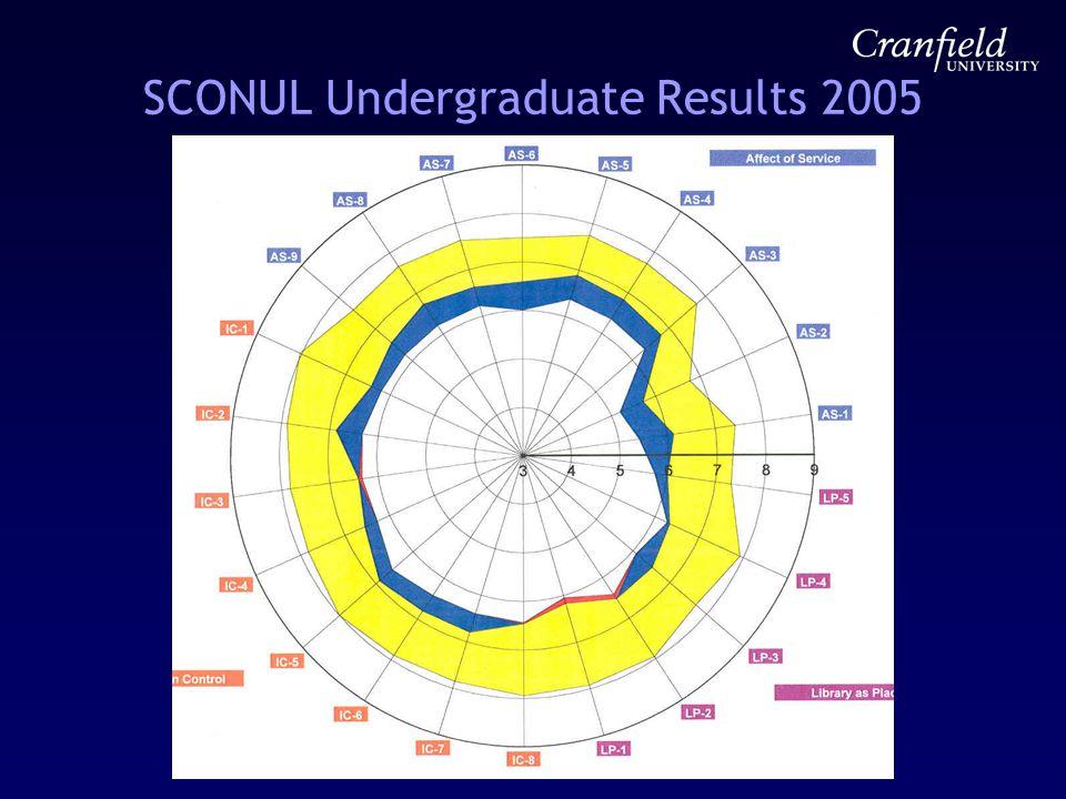 SCONUL Undergraduate Results 2005