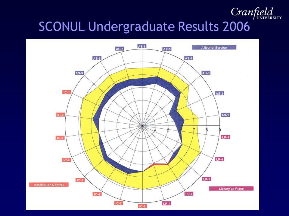SCONUL Undergraduate Results 2006