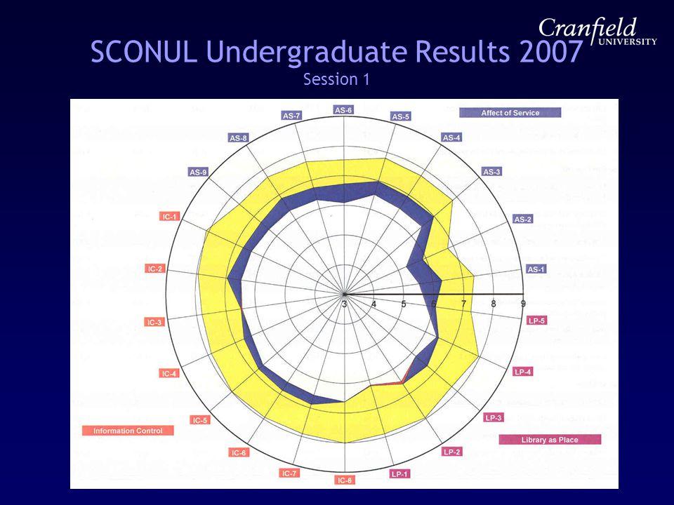 SCONUL Undergraduate Results 2007 Session 1