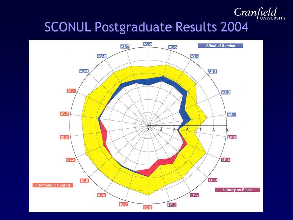 SCONUL Postgraduate Results 2004