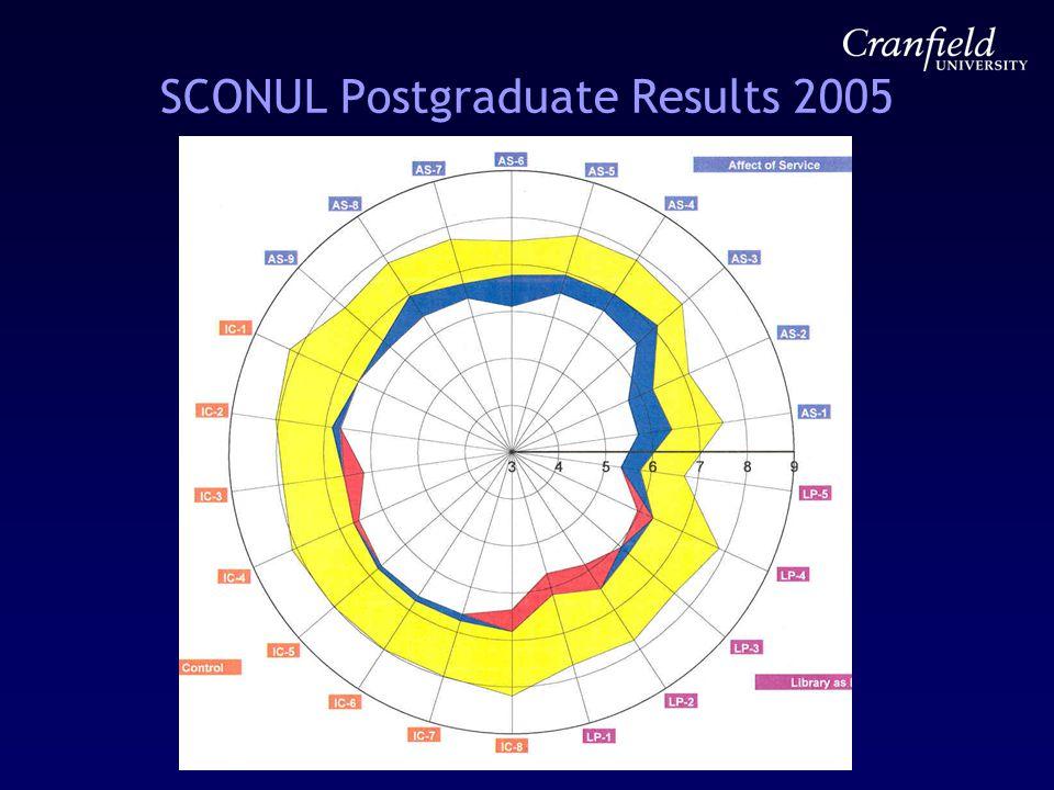 SCONUL Postgraduate Results 2005