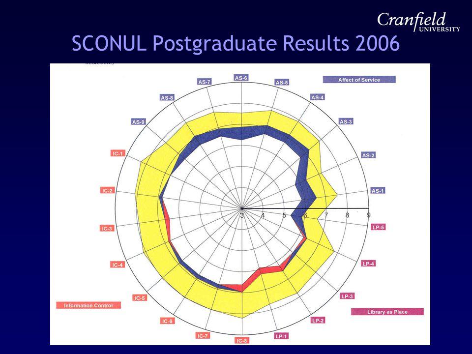 SCONUL Postgraduate Results 2006