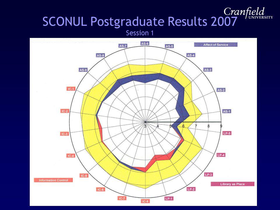 SCONUL Postgraduate Results 2007 Session 1
