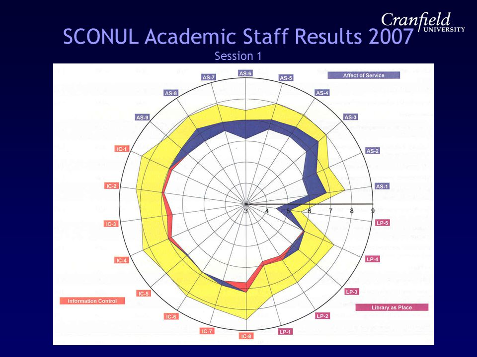 SCONUL Academic Staff Results 2007 Session 1