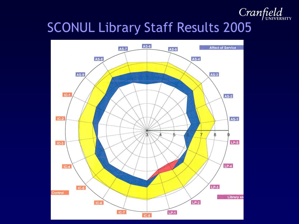 SCONUL Library Staff Results 2005