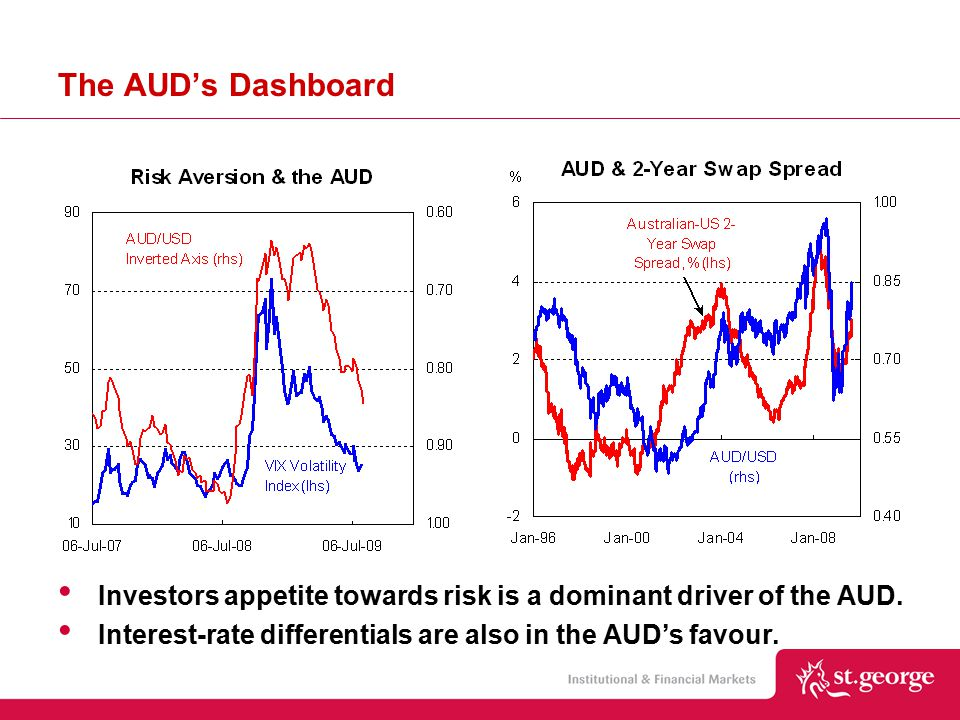 Investors appetite towards risk is a dominant driver of the AUD.