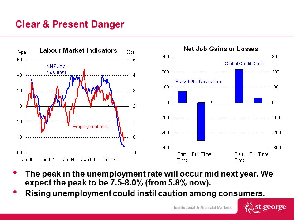 Clear & Present Danger The peak in the unemployment rate will occur mid next year.