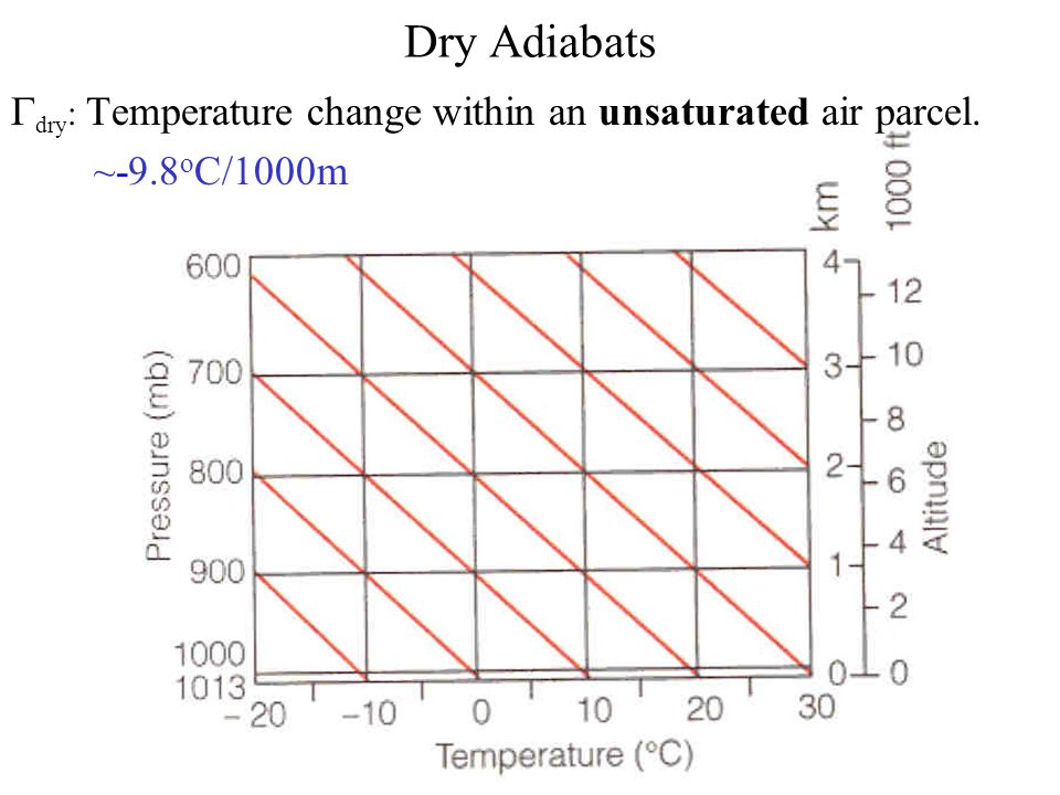 Dry Adiabats  dry : Temperature change within an unsaturated air parcel. ~-9.8 o C/1000m