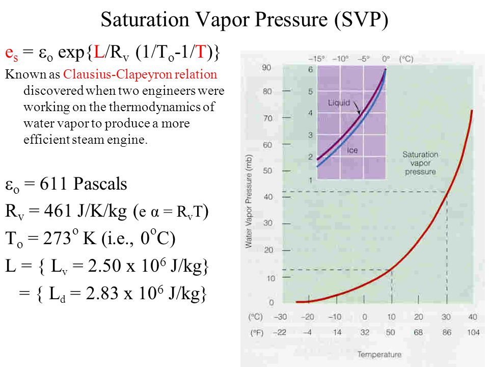 Saturation Vapor Pressure (SVP) e s =  o exp{L/R v (1/T o -1/T)} Known as Clausius-Clapeyron relation discovered when two engineers were working on the thermodynamics of water vapor to produce a more efficient steam engine.