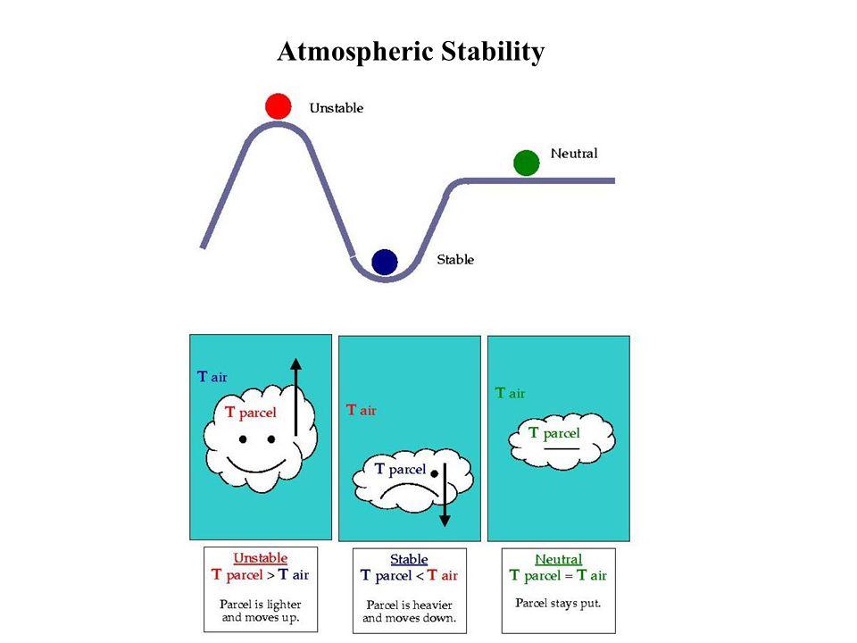 Stratus clouds (cirrostratus, altostratus, nimbostratus) form in stable air.