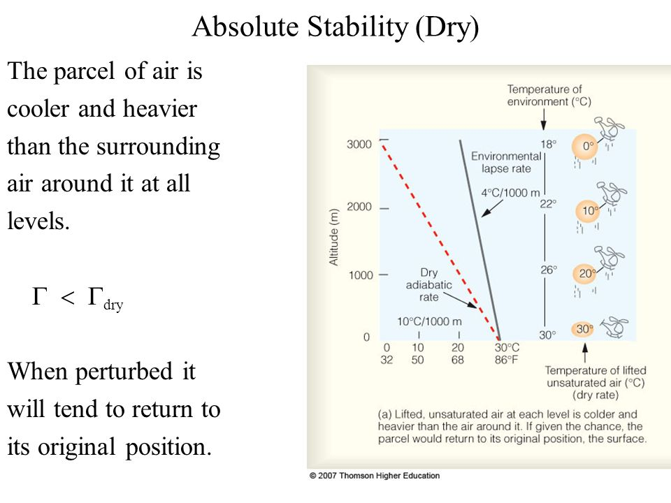 Absolute Stability (Dry) The parcel of air is cooler and heavier than the surrounding air around it at all levels.