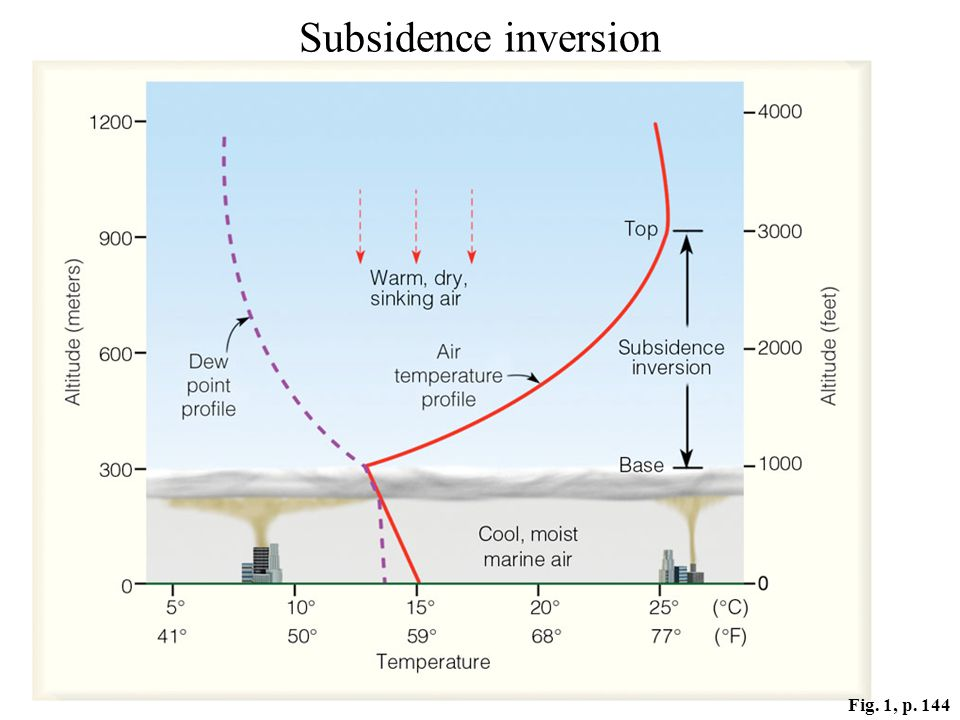 Fig. 1, p. 144 Subsidence inversion