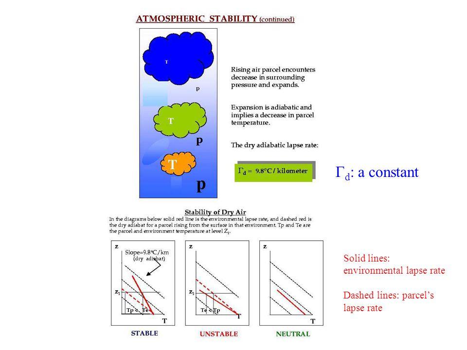 Γ w : NOT a constant