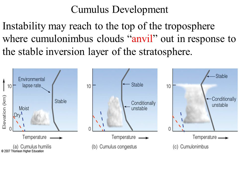 Cumulus Development Instability may reach to the top of the troposphere where cumulonimbus clouds anvil out in response to the stable inversion layer of the stratosphere.