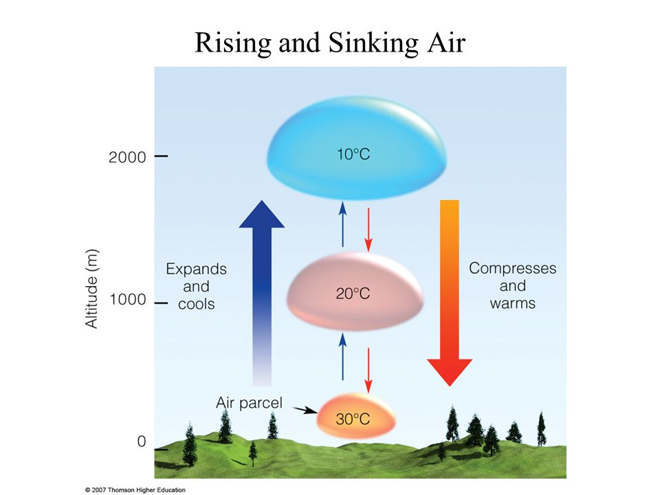 Dry Adiabatic Process Both air parcel points (temperature, humidity) move together to the new pressure.