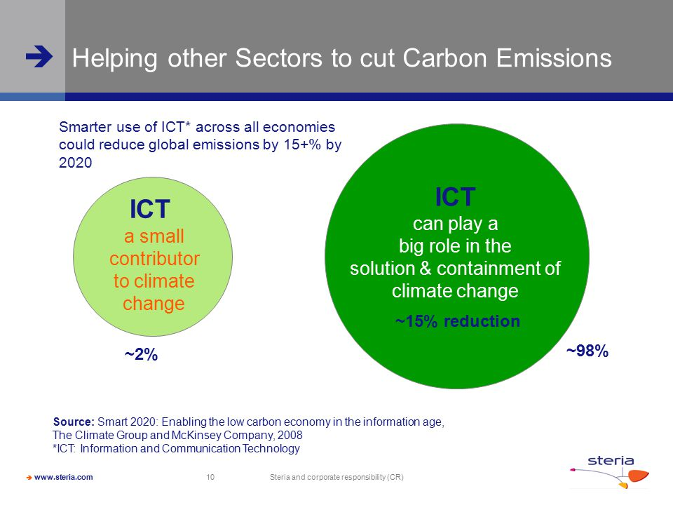  www.steria.com  Steria and corporate responsibility (CR) 10 ICT a small contributor to climate change ICT can play a big role in the solution & containment of climate change Helping other Sectors to cut Carbon Emissions ~2% ~98% ~15% reduction Smarter use of ICT* across all economies could reduce global emissions by 15+% by 2020 Source: Smart 2020: Enabling the low carbon economy in the information age, The Climate Group and McKinsey Company, 2008 *ICT: Information and Communication Technology