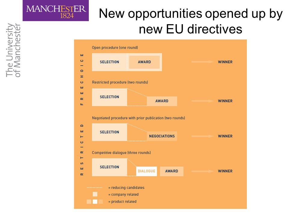 New opportunities opened up by new EU directives