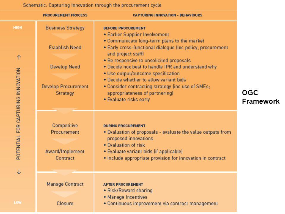 OGC Framework