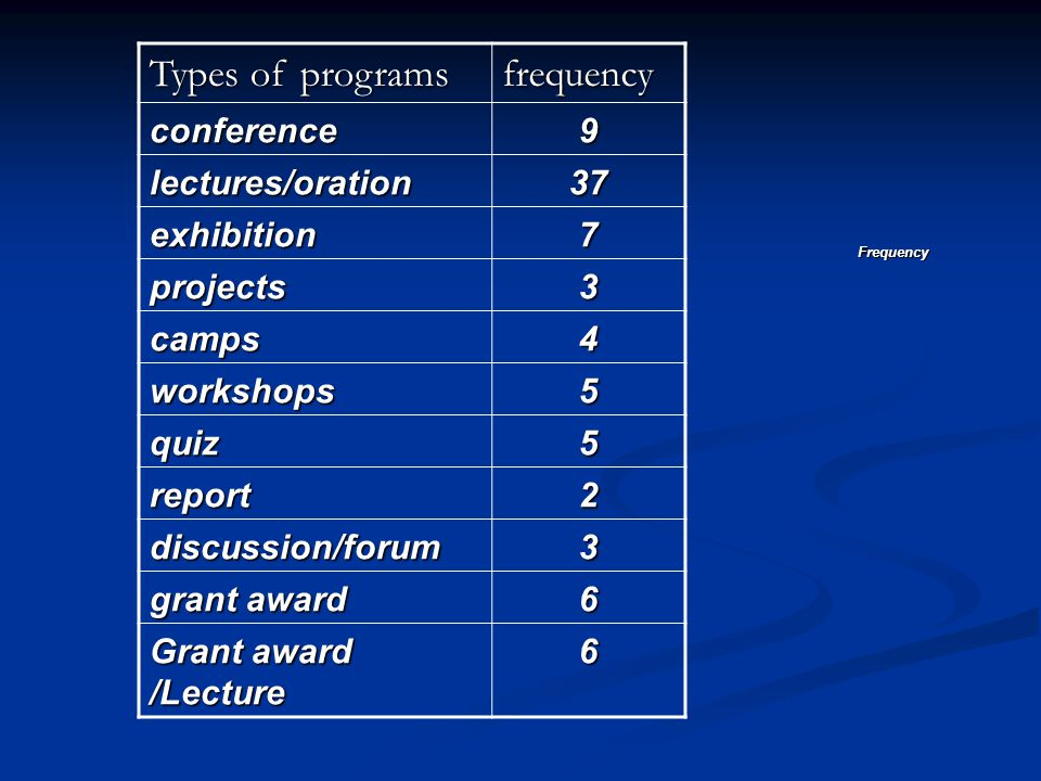 Types of programs frequency conference9 lectures/oration37 exhibition7 projects3 camps4 workshops5 quiz5 report2 discussion/forum3 grant award 6 Grant award /Lecture 6 Frequency