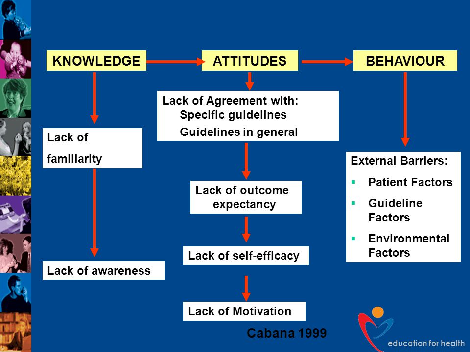 education for health KNOWLEDGEATTITUDESBEHAVIOUR Lack of familiarity Lack of awareness Lack of outcome expectancy Lack of self-efficacy Lack of Motiva