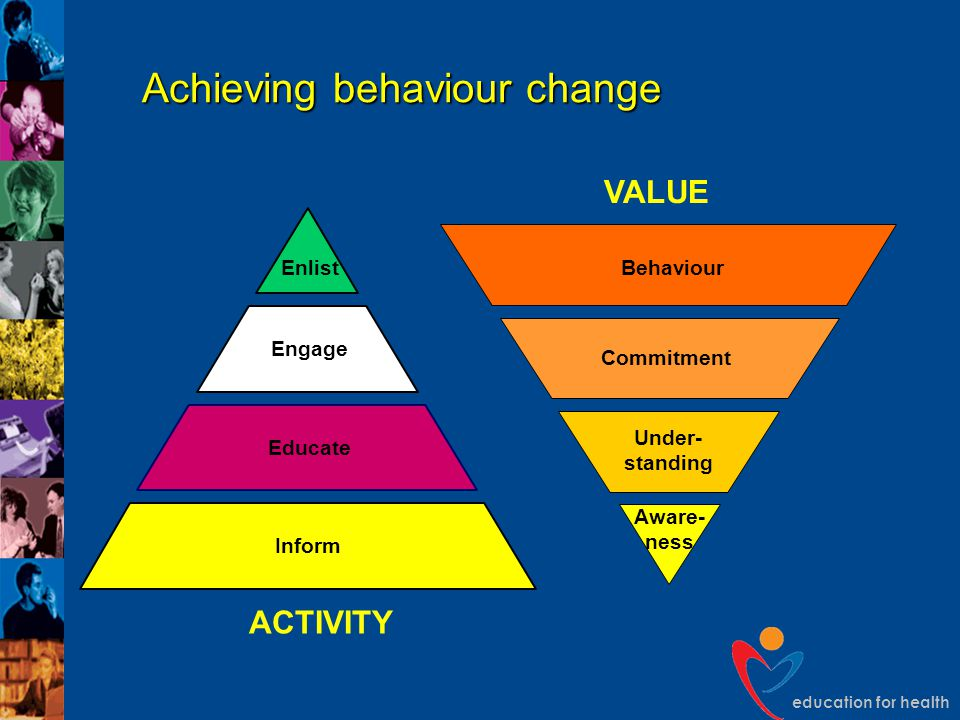 education for health Achieving behaviour change ACTIVITY Inform Educate Engage Enlist VALUE Behaviour Commitment Under- standing Aware- ness