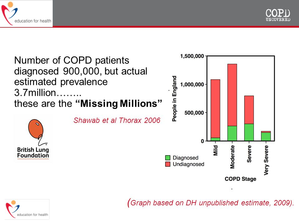 "The Number of COPD patients diagnosed 900,000, but actual estimated prevalence 3.7million…….. these are the ""Missing Millions"" ( Graph based on DH unp"