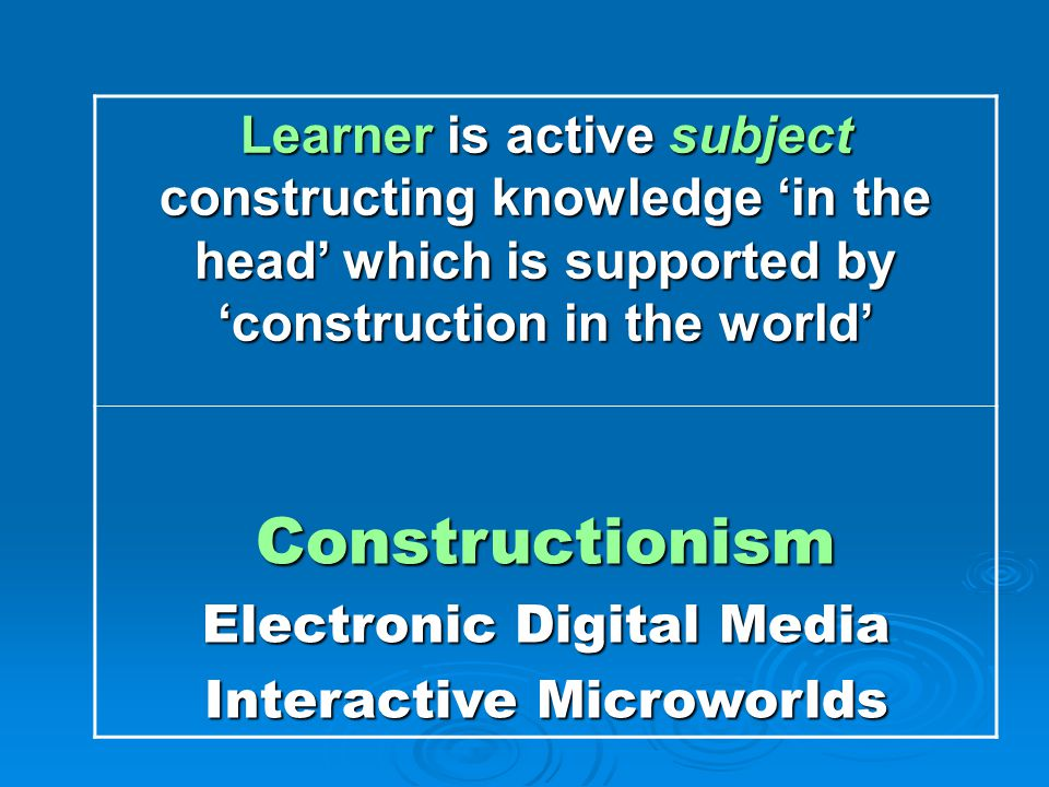 Learner is active subject constructing knowledge 'in the head' which is supported by 'construction in the world' Constructionism Electronic Digital Media Interactive Microworlds