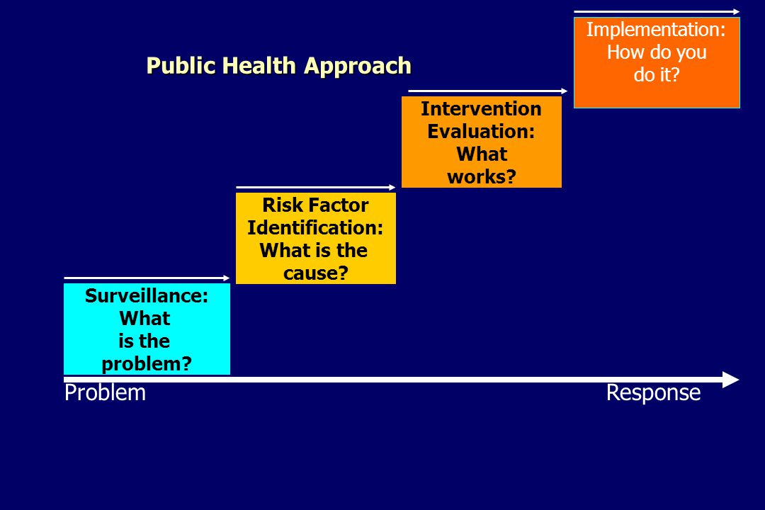 Public Health Approach ProblemResponse Surveillance: What is the problem.