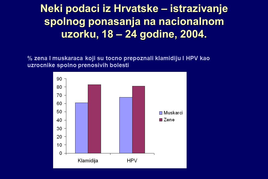 Neki podaci iz Hrvatske – istrazivanje spolnog ponasanja na nacionalnom uzorku, 18 – 24 godine, 2004.