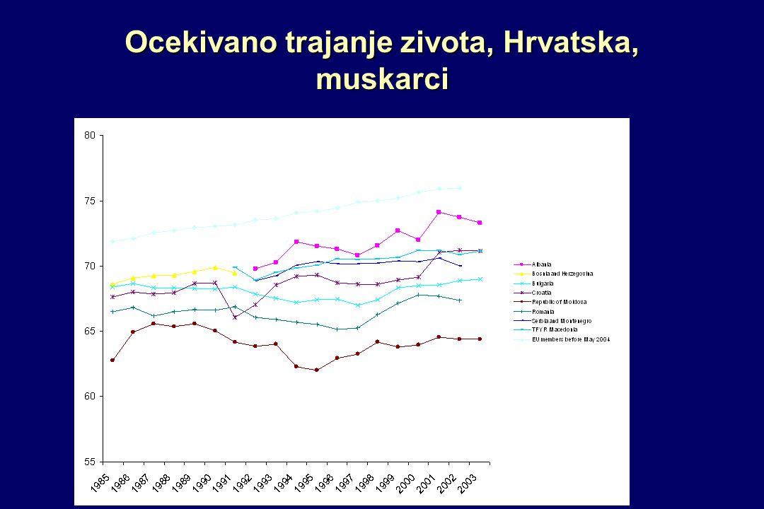 Ocekivano trajanje zivota, Hrvatska, muskarci