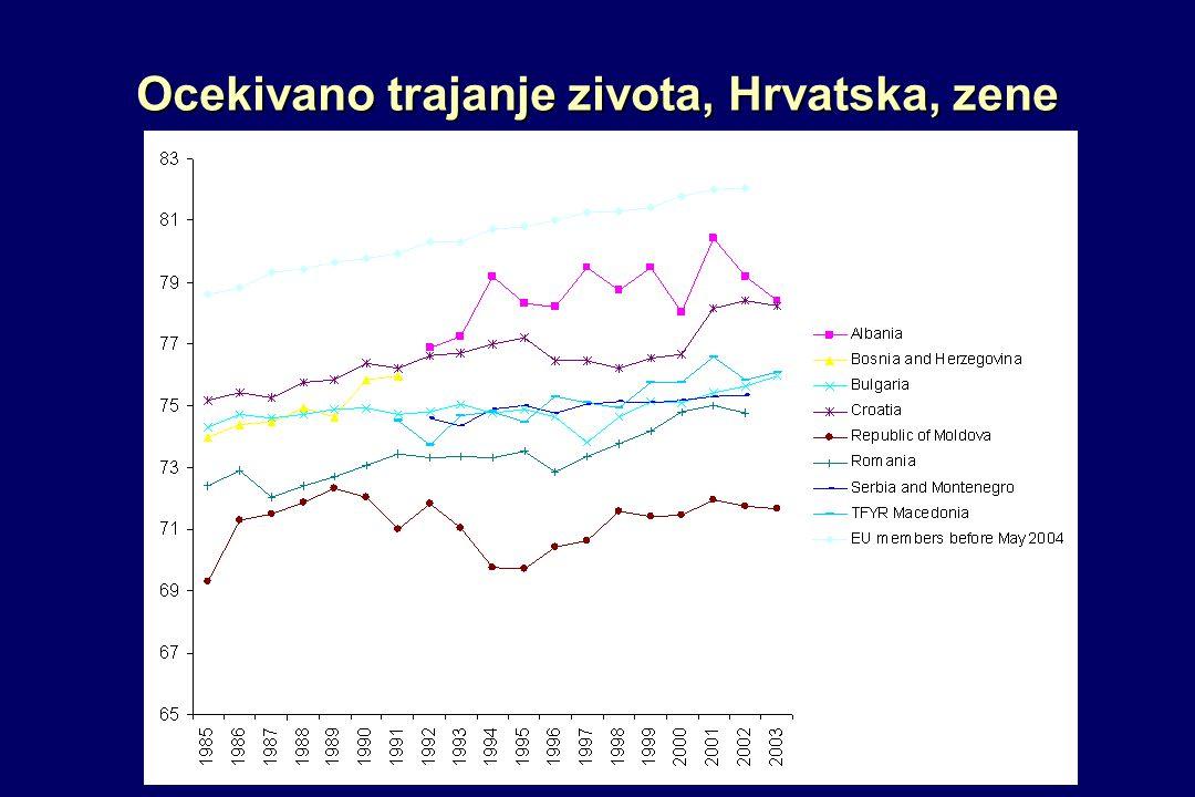 Ocekivano trajanje zivota, Hrvatska, zene