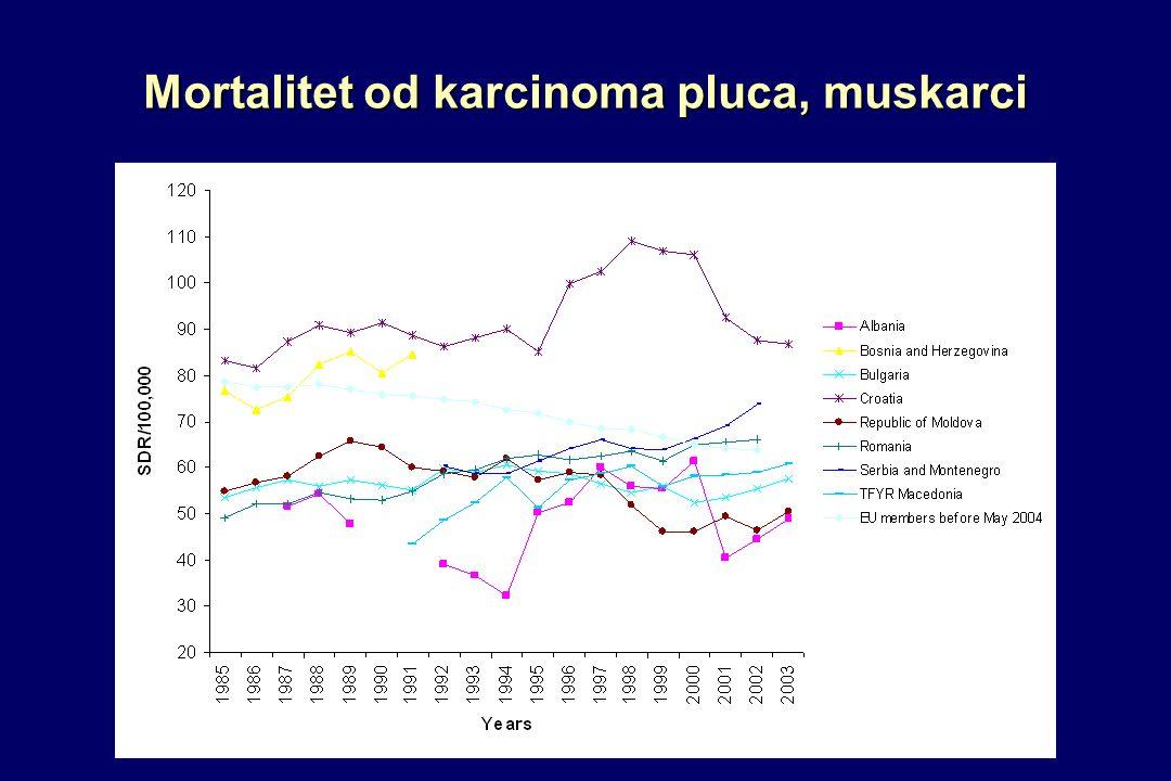 Mortalitet od karcinoma pluca, muskarci