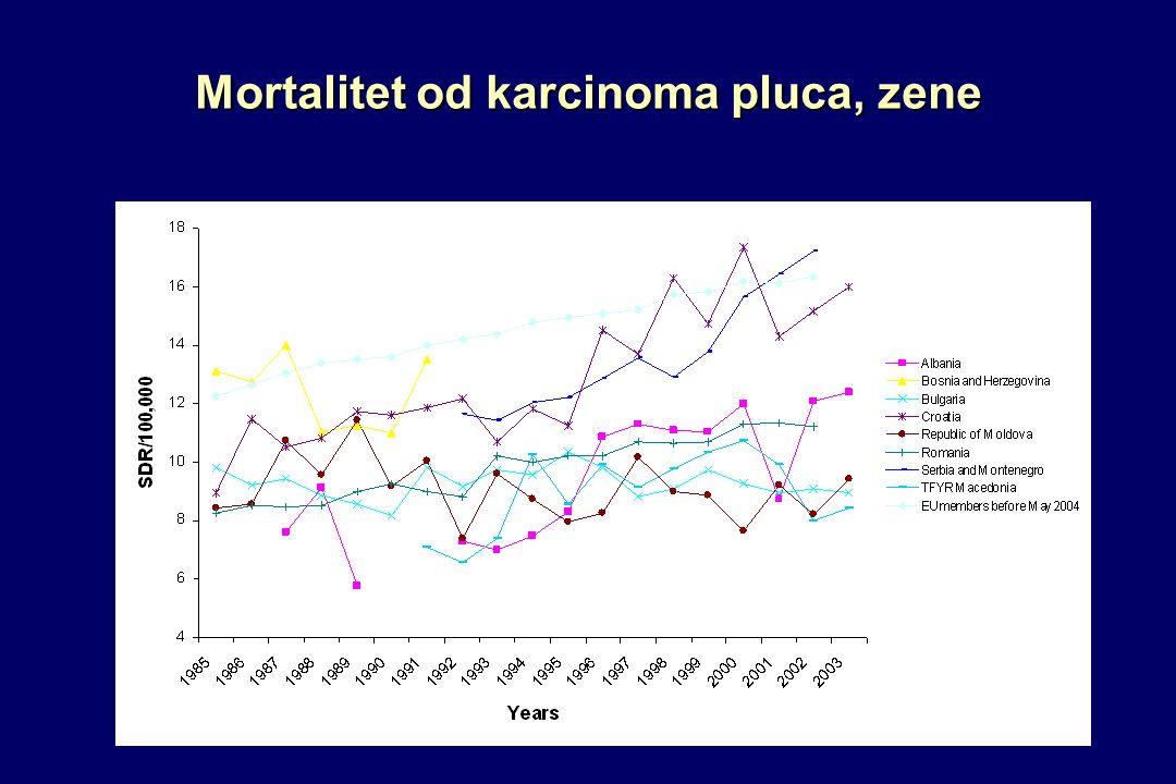 Mortalitet od karcinoma pluca, zene