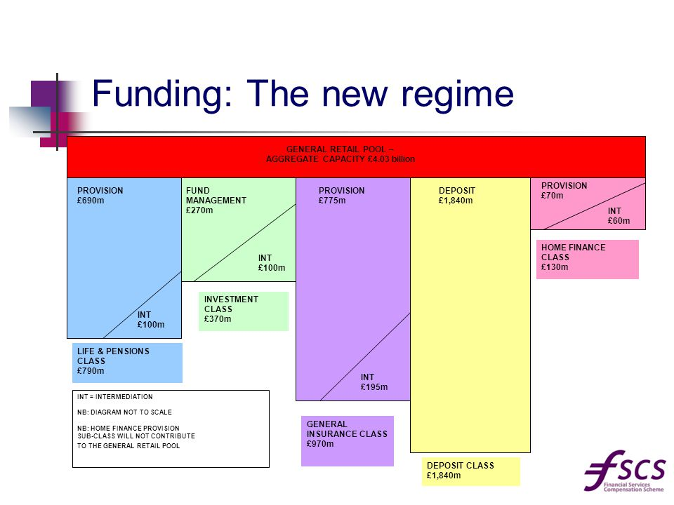 Funding: The new regime GENERAL RETAIL POOL – AGGREGATE CAPACITY £4.03 billion PROVISION £690m INT £100m FUND MANAGEMENT £270m INT £100m LIFE & PENSIONS CLASS £790m INVESTMENT CLASS £370m PROVISION £775m INT £195m GENERAL INSURANCE CLASS £970m DEPOSIT CLASS £1,840m INT £60m PROVISION £70m HOME FINANCE CLASS £130m INT = INTERMEDIATION NB: DIAGRAM NOT TO SCALE NB: HOME FINANCE PROVISION SUB-CLASS WILL NOT CONTRIBUTE TO THE GENERAL RETAIL POOL DEPOSIT £1,840m