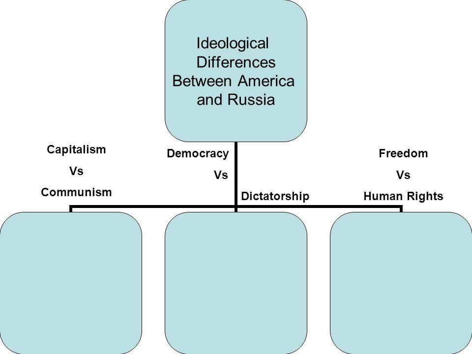 Freedom Vs Human Rights Democracy Vs Dictatorship Capitalism Vs Communism