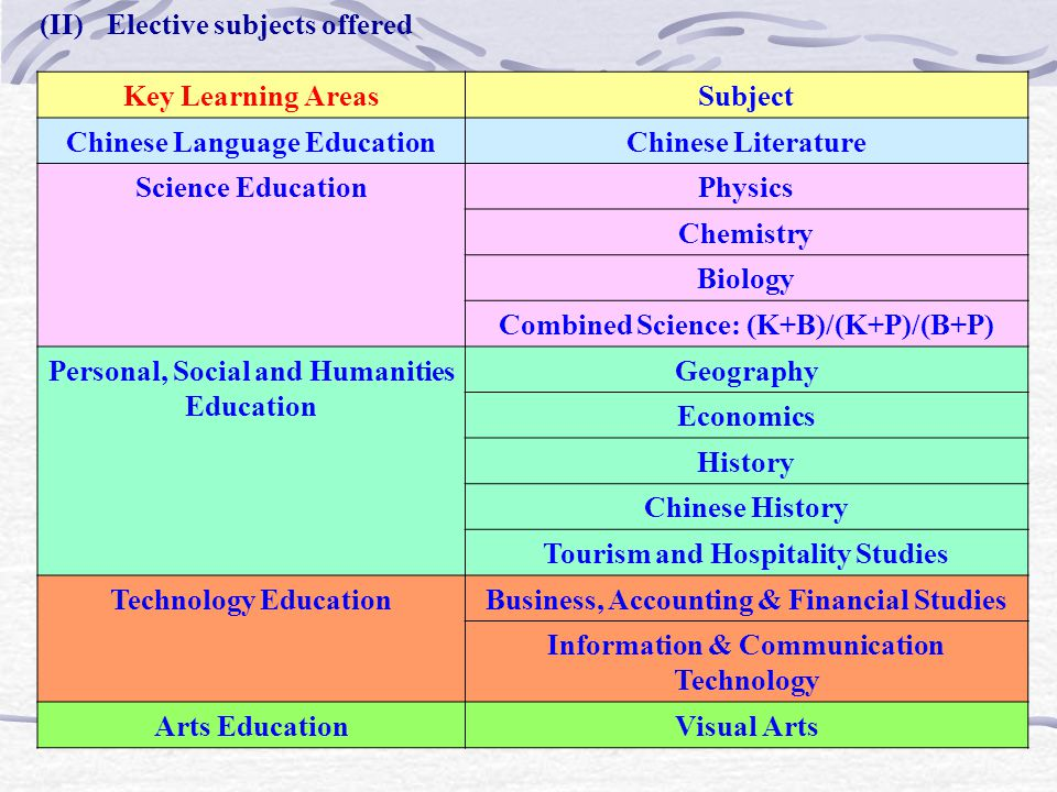 (II) Elective subjects offered Key Learning AreasSubject Chinese Language EducationChinese Literature Science EducationPhysics Chemistry Biology Combined Science: (K+B)/(K+P)/(B+P) Personal, Social and Humanities Education Geography Economics History Chinese History Tourism and Hospitality Studies Technology EducationBusiness, Accounting & Financial Studies Information & Communication Technology Arts EducationVisual Arts