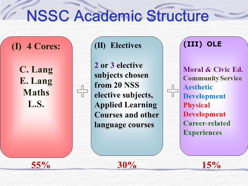 (I) 4 Cores: C. Lang E. Lang Maths L.S.