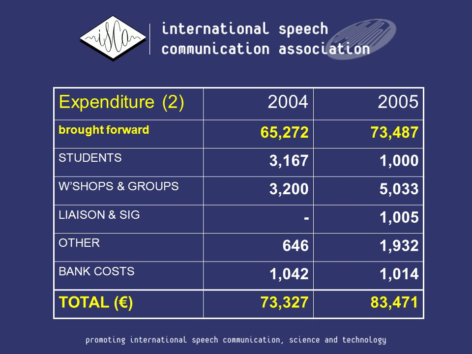 Expenditure (2)20042005 brought forward 65,27273,487 STUDENTS 3,1671,000 W'SHOPS & GROUPS 3,2005,033 LIAISON & SIG -1,005 OTHER 6461,932 BANK COSTS 1,