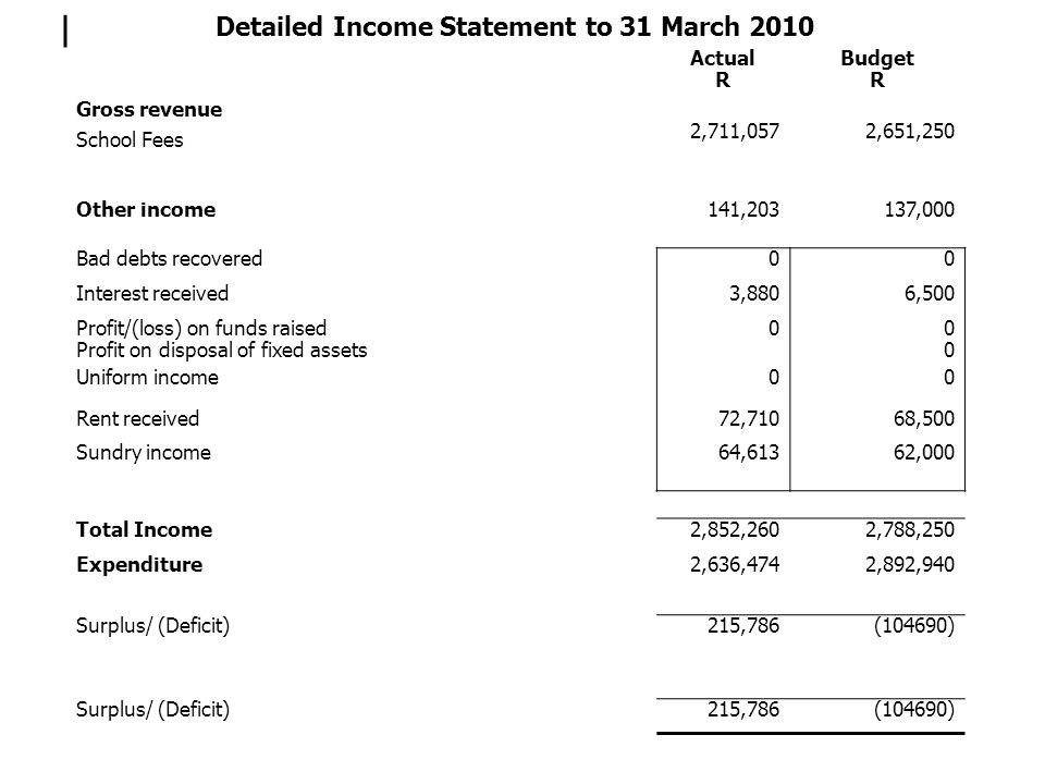 Detailed Income Statement to 31 March 2010 Actual R Budget R Gross revenue School Fees 2,711,0572,651,250 Other income141,203137,000 Bad debts recover