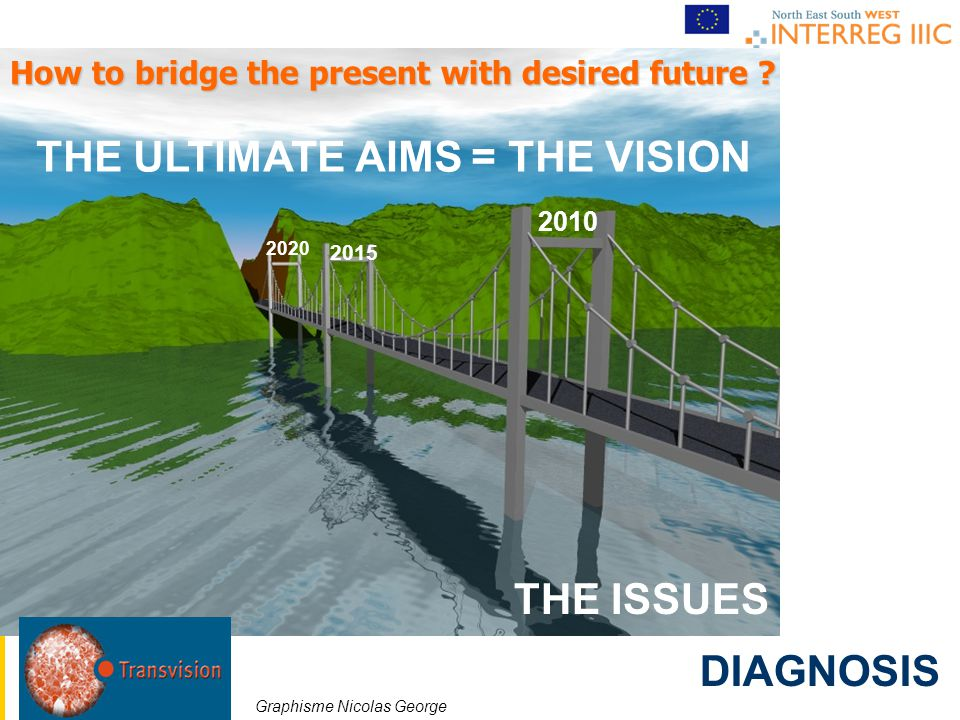THE ULTIMATE AIMS = THE VISION THE ISSUES How to bridge the present with desired future .