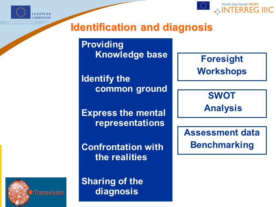 SWOT Analysis Assessment data Benchmarking Foresight Workshops Providing Knowledge base Identify the common ground Express the mental representations Confrontation with the realities Sharing of the diagnosis Identification and diagnosis