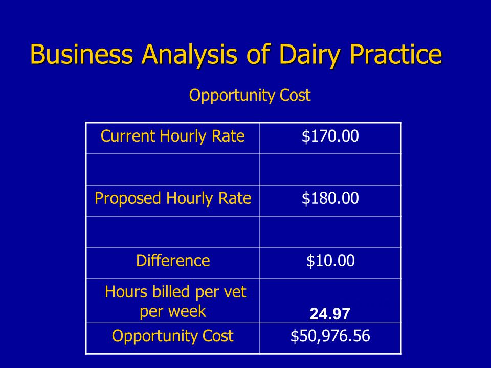 Business Analysis of Dairy Practice $50,976.56 Current Hourly Rate$170.00 Proposed Hourly Rate$180.00 Difference$10.00 Hours billed per vet per week 24.97 Opportunity Cost$50,976.56 Opportunity Cost