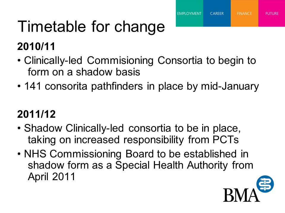 Timetable for change 2010/11 Clinically-led Commisioning Consortia to begin to form on a shadow basis 141 consorita pathfinders in place by mid-January 2011/12 Shadow Clinically-led consortia to be in place, taking on increased responsibility from PCTs NHS Commissioning Board to be established in shadow form as a Special Health Authority from April 2011