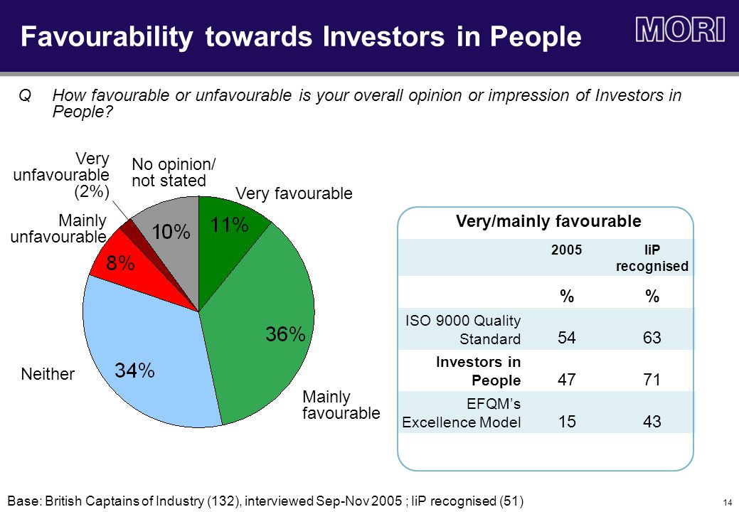 14 Favourability towards Investors in People Very favourable Mainly favourable Mainly unfavourable Neither Base: British Captains of Industry (132), interviewed Sep-Nov 2005 ; IiP recognised (51) QHow favourable or unfavourable is your overall opinion or impression of Investors in People.