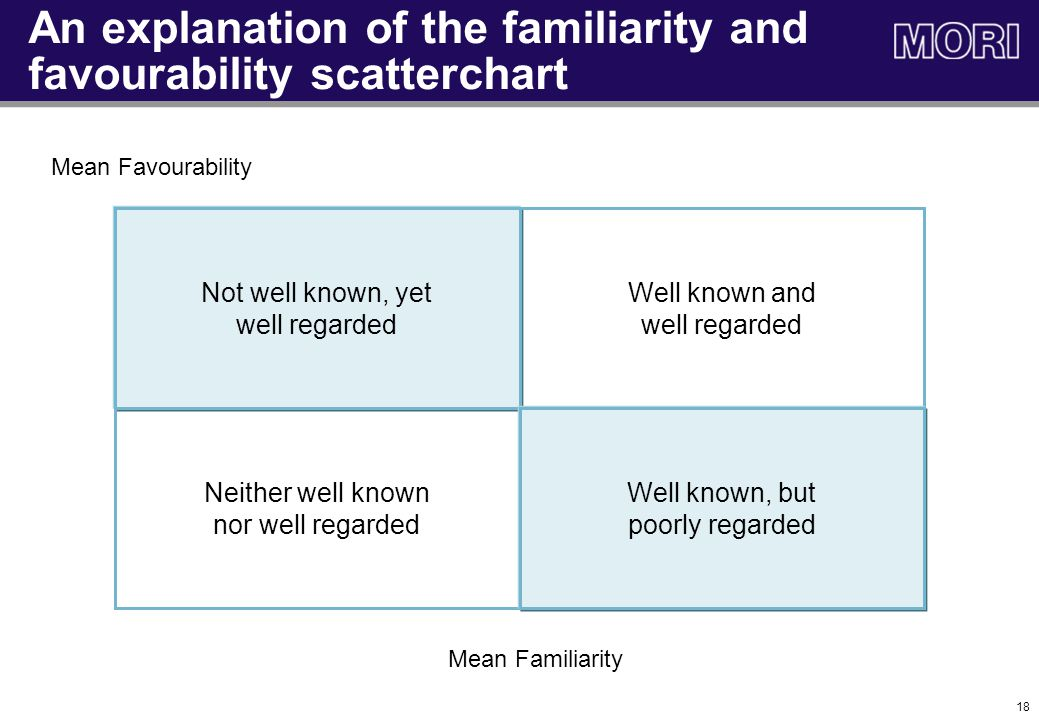 18 Mean Favourability Mean Familiarity Not well known, yet well regarded Well known and well regarded Neither well known nor well regarded Well known, but poorly regarded An explanation of the familiarity and favourability scatterchart