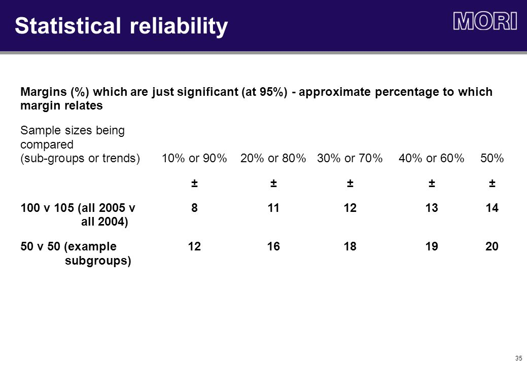 35 Statistical reliability Margins (%) which are just significant (at 95%) - approximate percentage to which margin relates Sample sizes being compared (sub-groups or trends)10% or 90%20% or 80%30% or 70%40% or 60%50% ±±±±± 100 v 105 (all 2005 v811121314 all 2004) 50 v 50 (example 1216181920 subgroups)